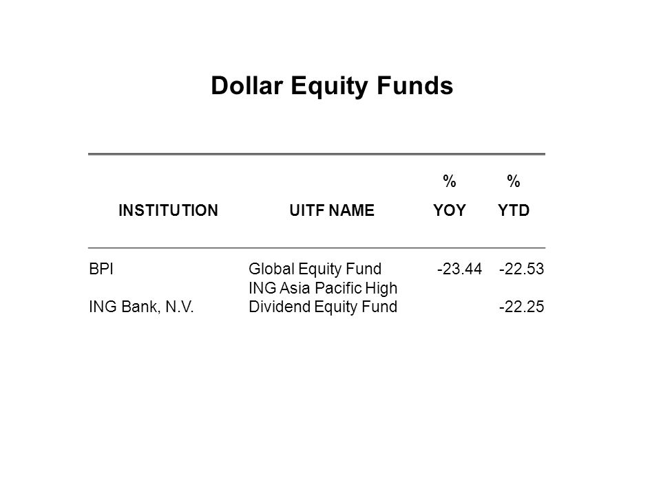 Dollar Equity Funds % INSTITUTION UITF NAME YOY YTD BPI