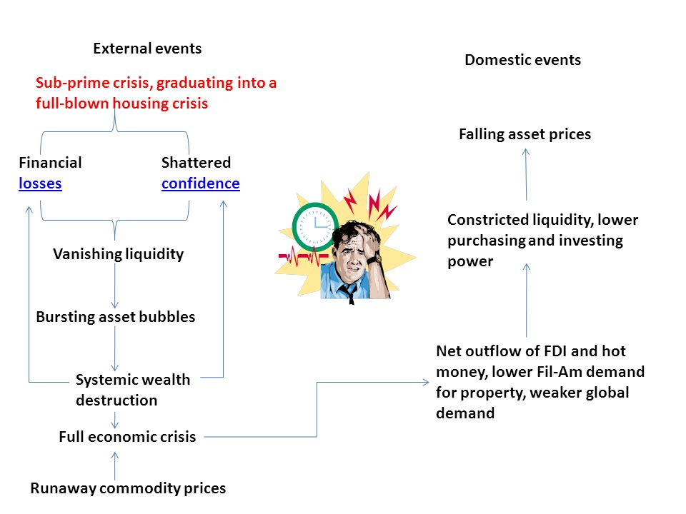 External events Domestic events. Sub-prime crisis, graduating into a full-blown housing crisis. Falling asset prices.