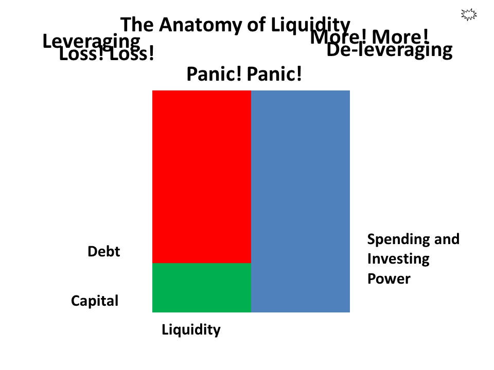 The Anatomy of Liquidity More! More! Leveraging De-leveraging