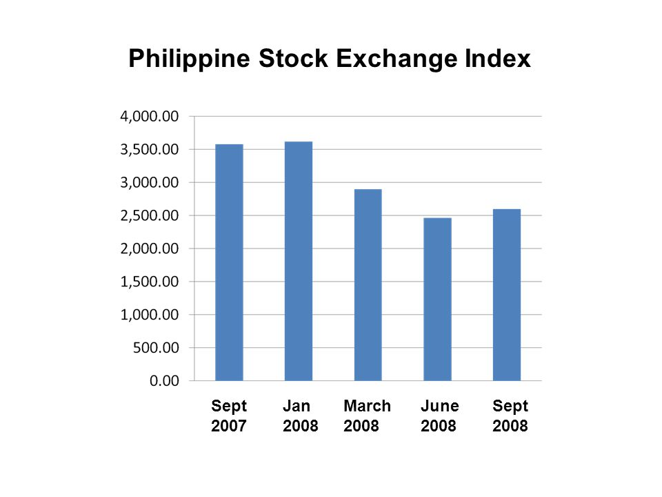 Philippine Stock Exchange Index