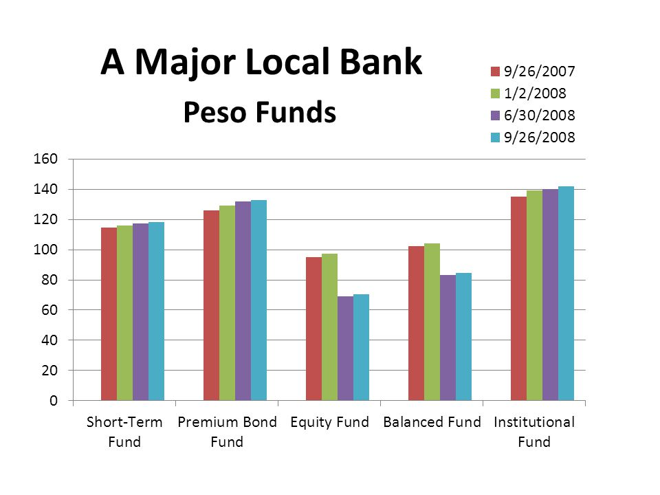 A Major Local Bank Peso Funds