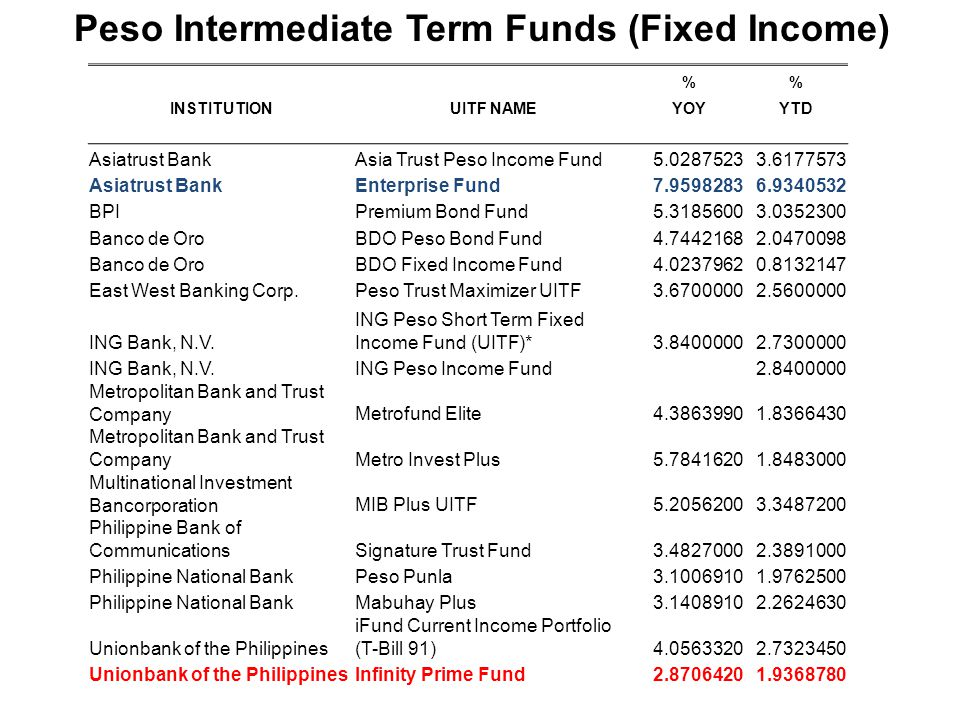 Peso Intermediate Term Funds (Fixed Income)