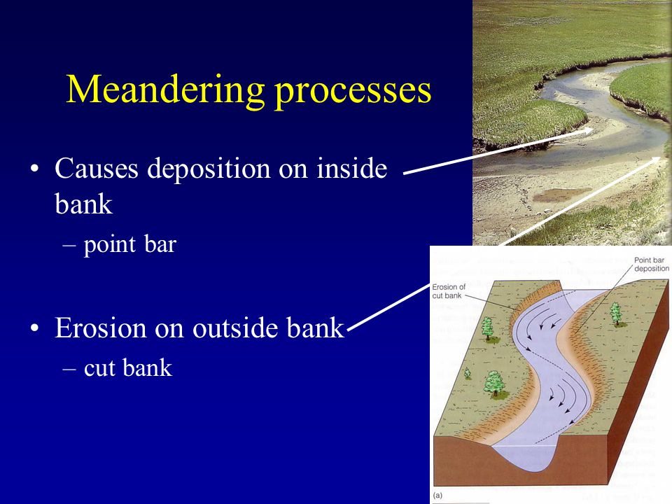 Meandering processes Causes deposition on inside bank