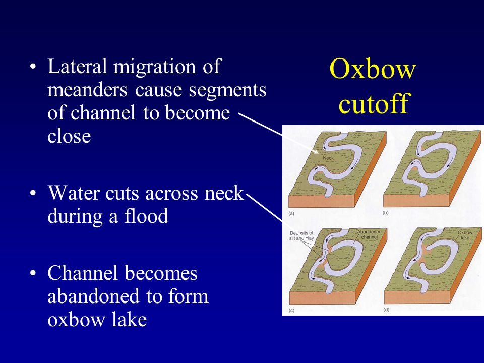 Lateral migration of meanders cause segments of channel to become close