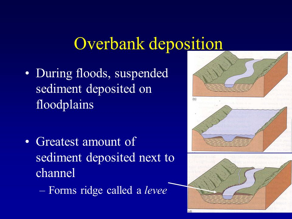 Overbank deposition During floods, suspended sediment deposited on floodplains. Greatest amount of sediment deposited next to channel.