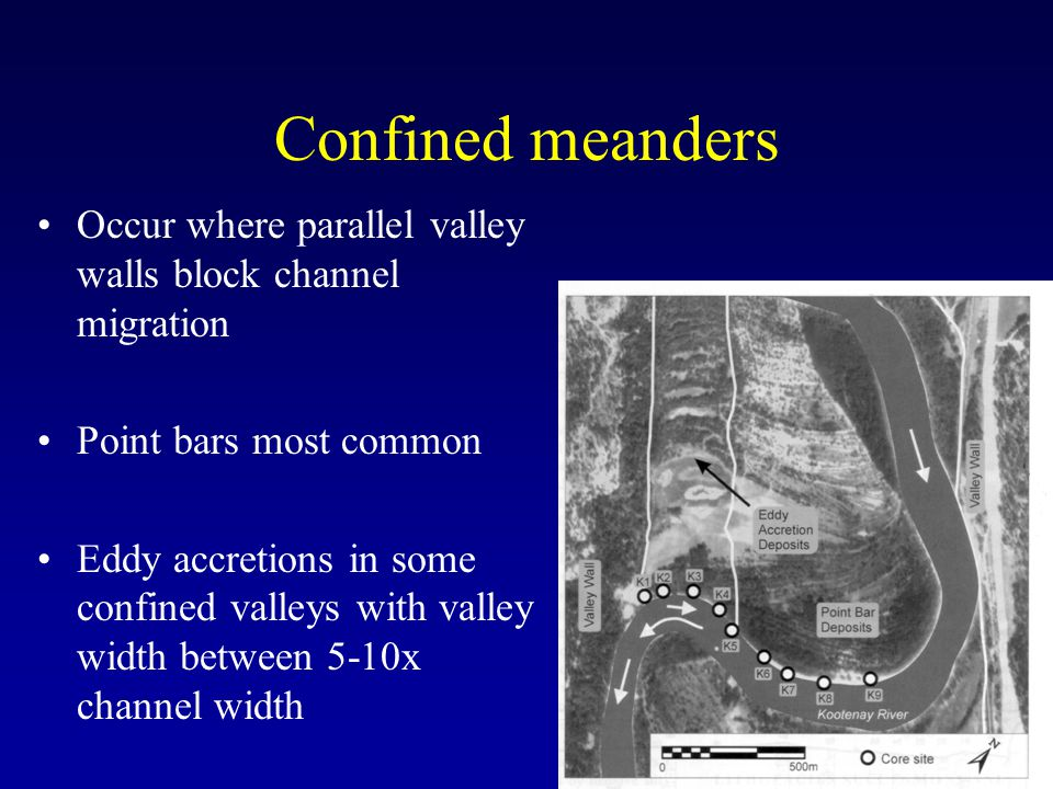 Confined meanders Occur where parallel valley walls block channel migration. Point bars most common.