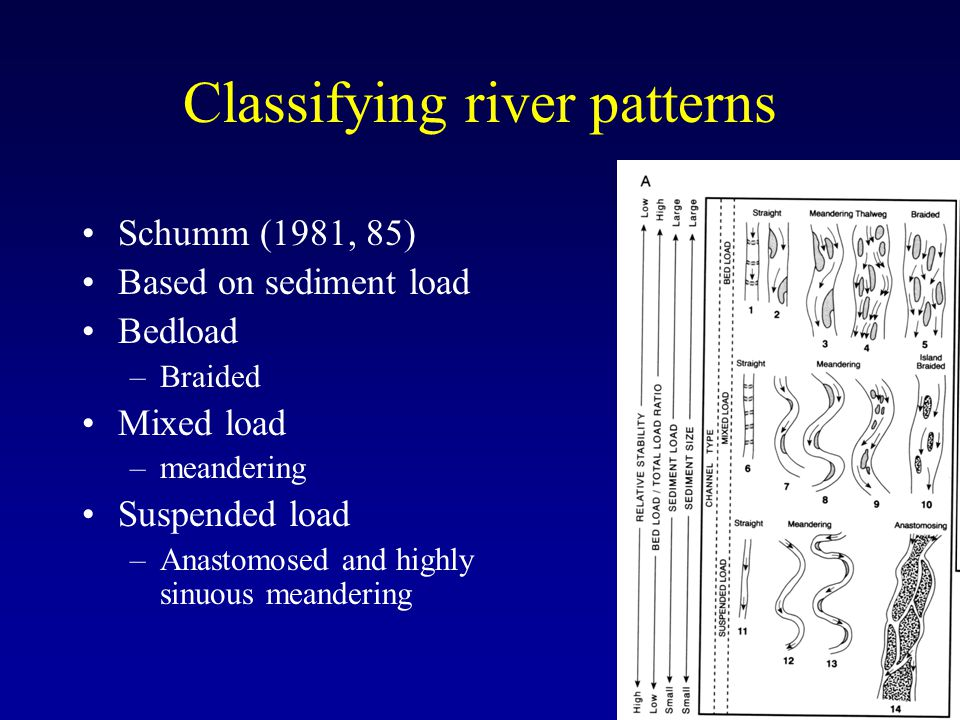 Classifying river patterns