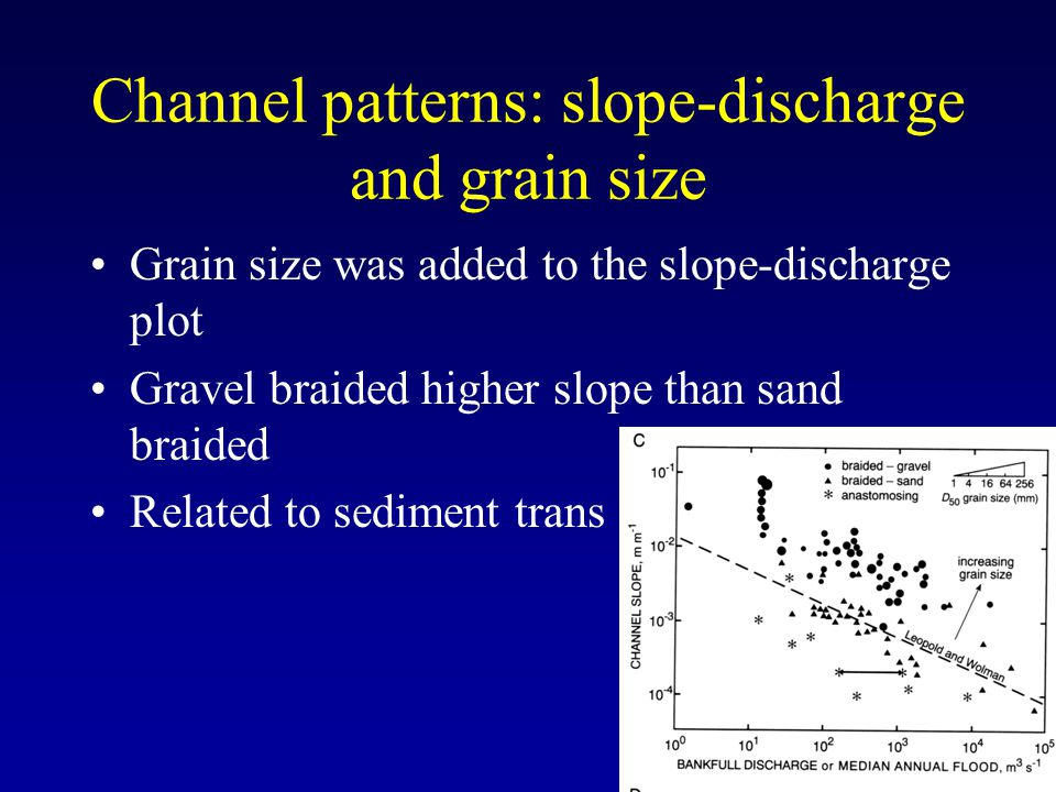 Channel patterns: slope-discharge and grain size