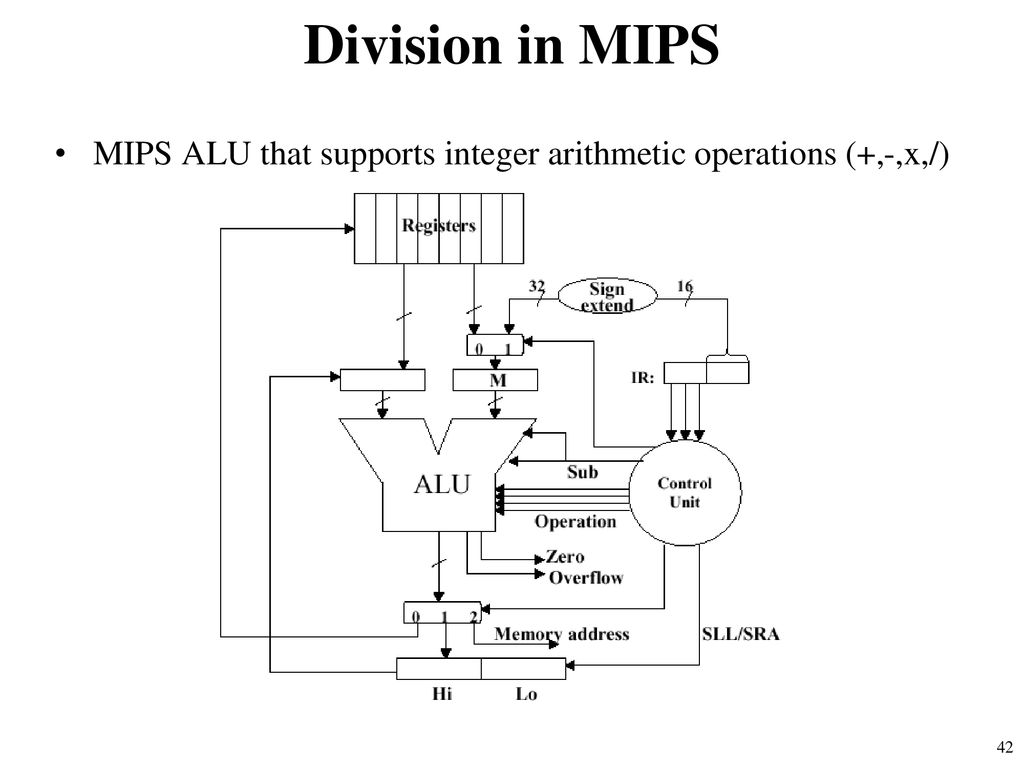 puter architecture ppt download 4-Bit Alu Truth Table 42 division in mips mips alu that supports integer arithmetic operations x