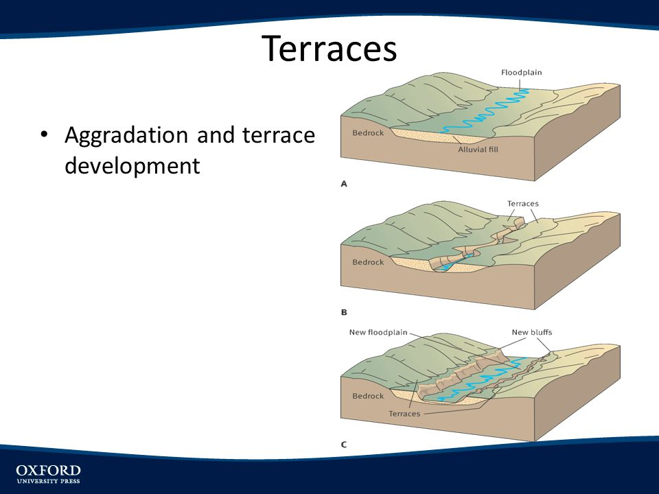 Terraces Aggradation and terrace development
