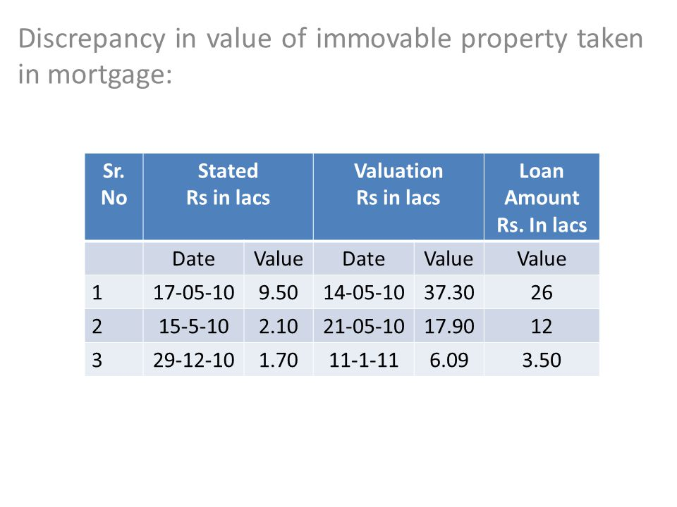Discrepancy in value of immovable property taken in mortgage:
