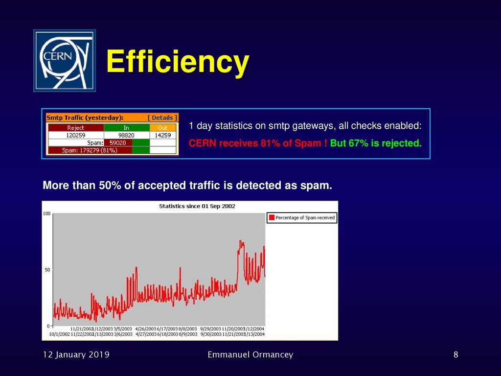 Spam Fighting at CERN 12 January 2019 Emmanuel Ormancey  - ppt download
