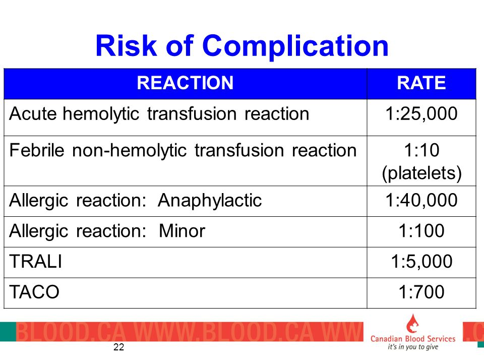 Risk of Complication REACTION RATE