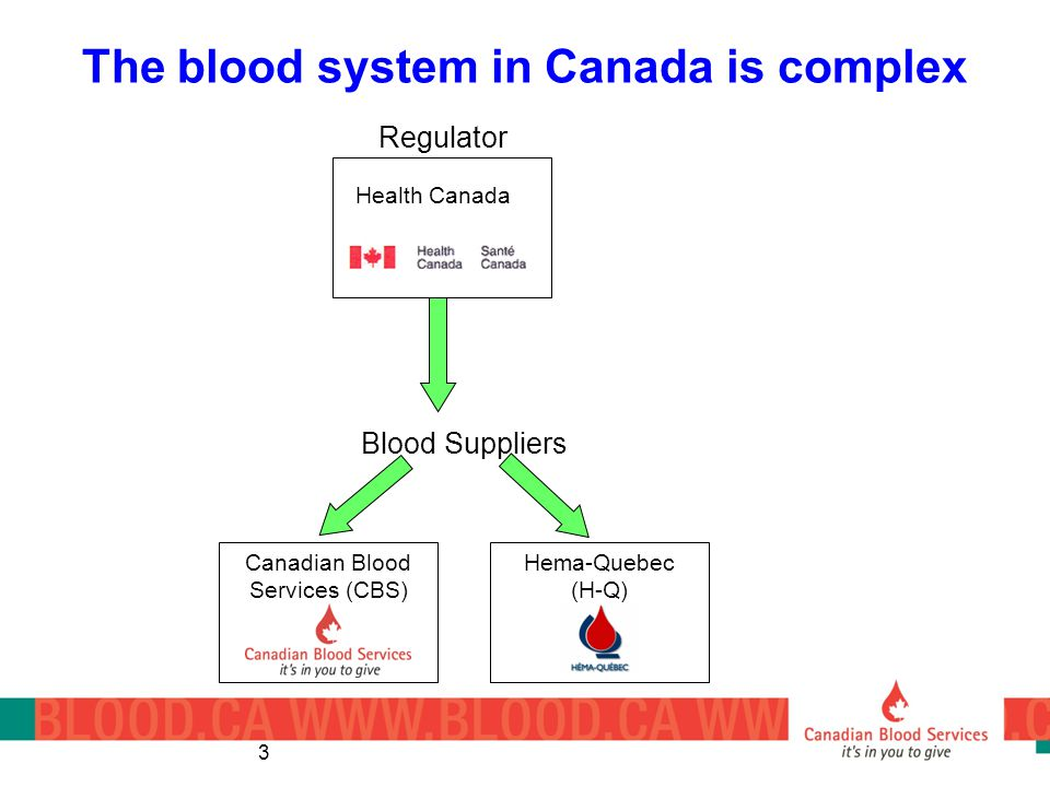The blood system in Canada is complex