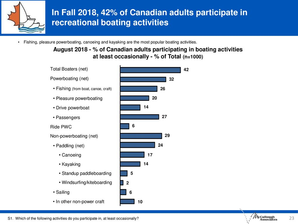In Fall 2018, 42% of Canadian adults participate in recreational boating activities