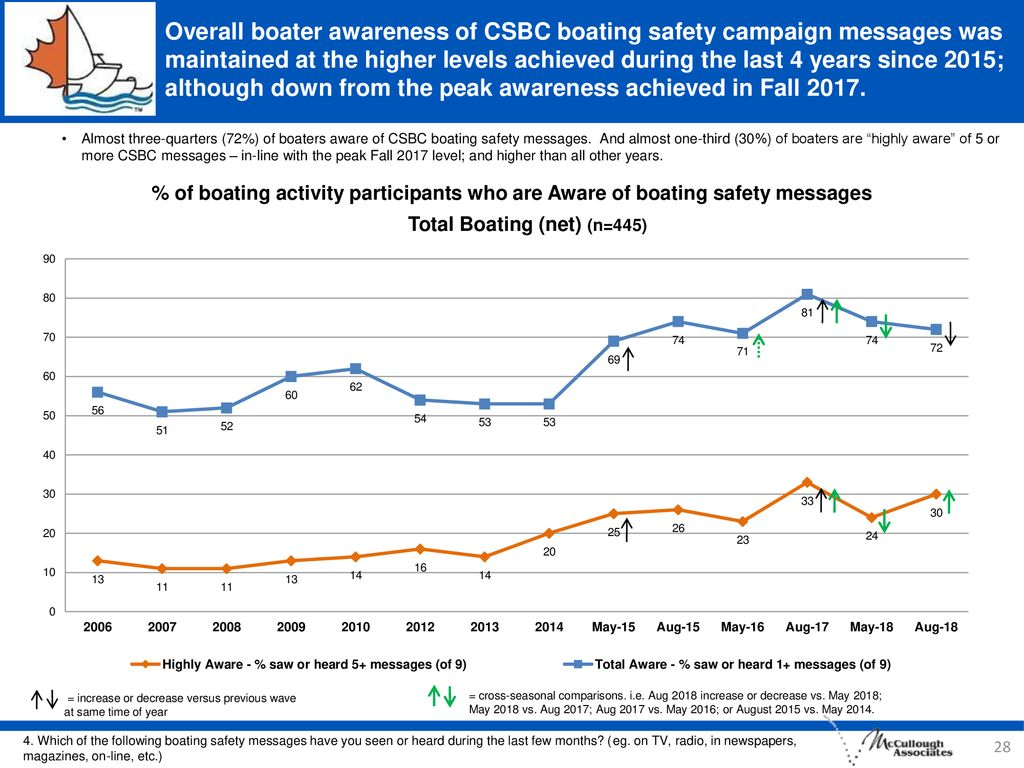 Overall boater awareness of CSBC boating safety campaign messages was maintained at the higher levels achieved during the last 4 years since 2015; although down from the peak awareness achieved in Fall 2017.