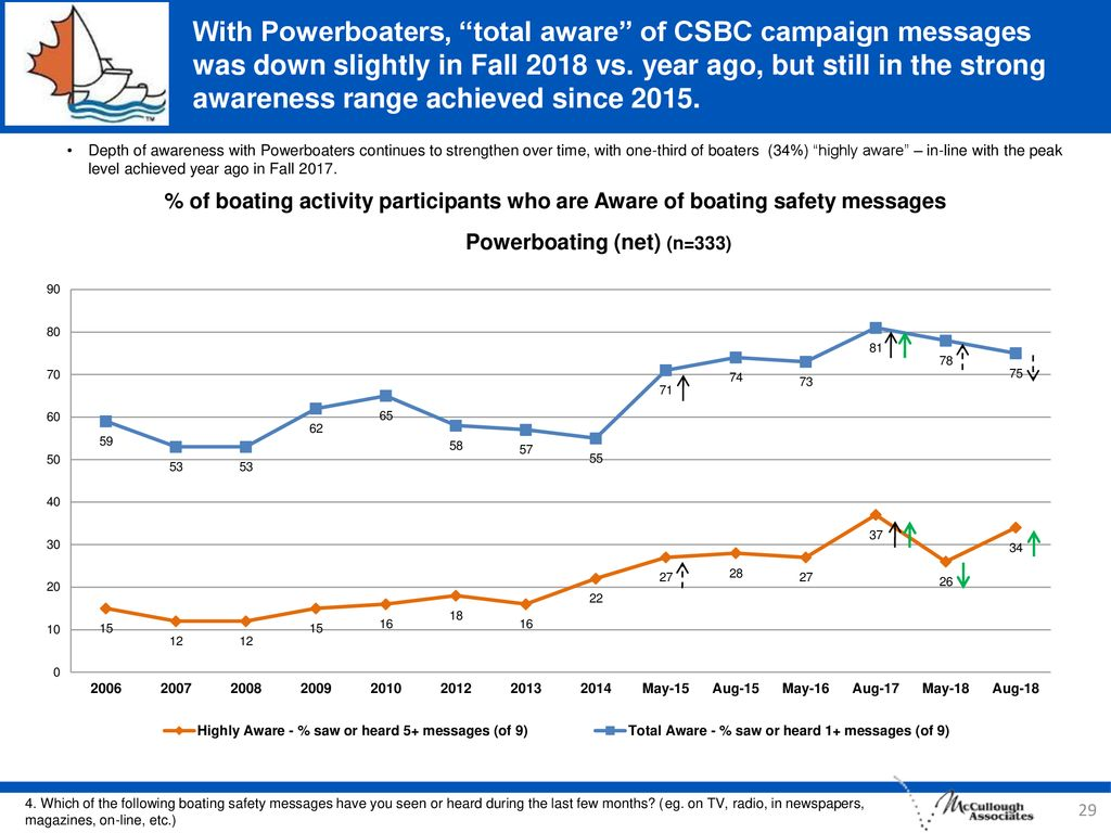 With Powerboaters, total aware of CSBC campaign messages was down slightly in Fall 2018 vs. year ago, but still in the strong awareness range achieved since 2015.