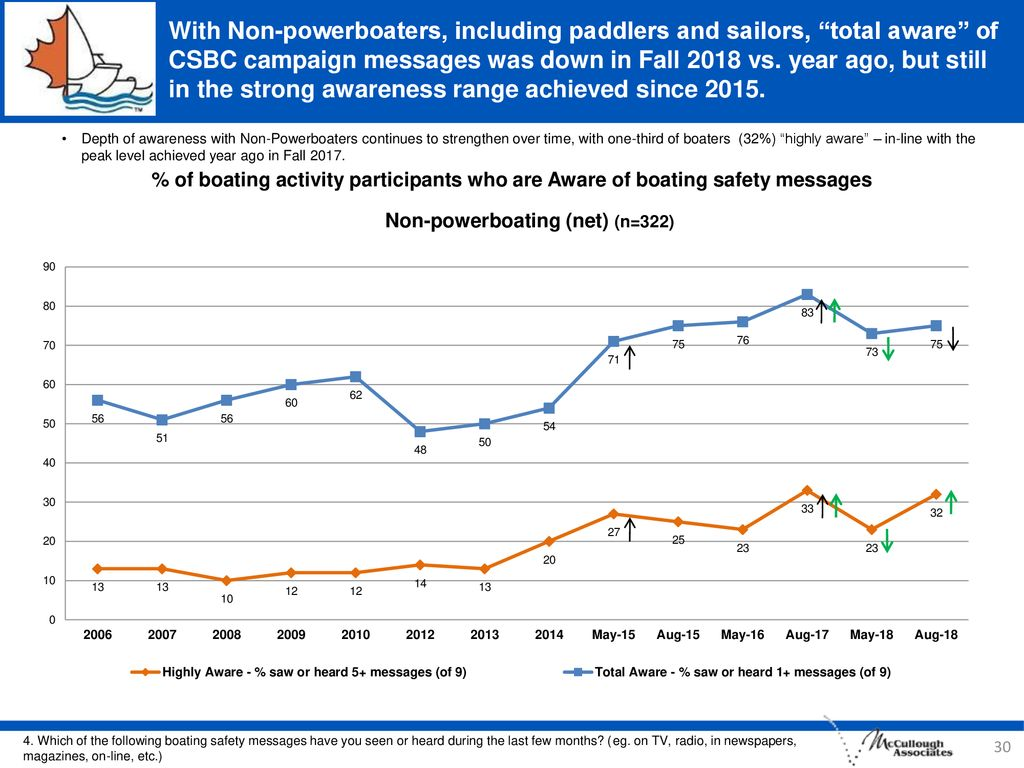 With Non-powerboaters, including paddlers and sailors, total aware of CSBC campaign messages was down in Fall 2018 vs. year ago, but still in the strong awareness range achieved since 2015.