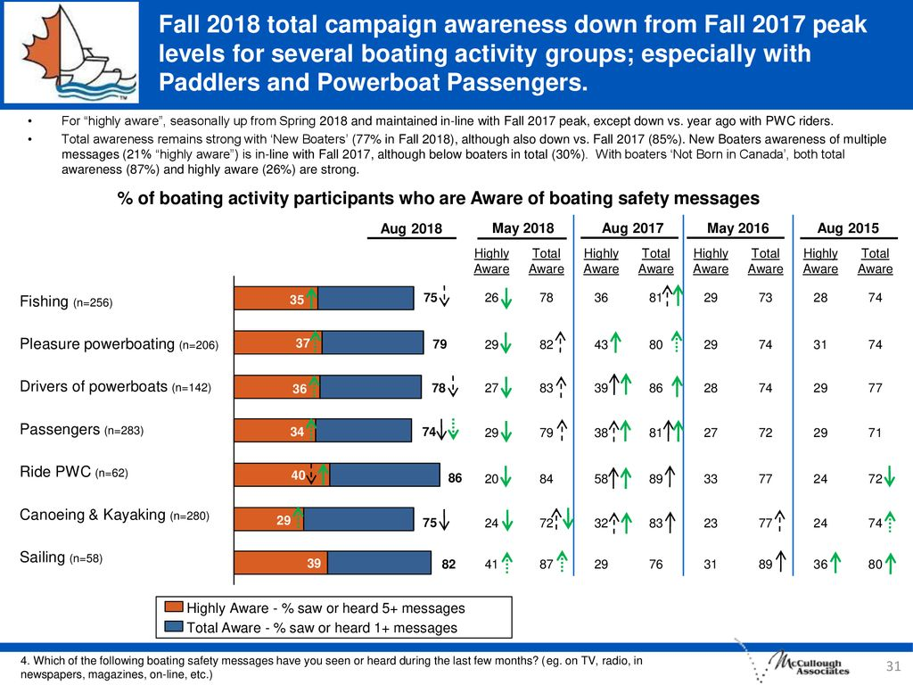 Fall 2018 total campaign awareness down from Fall 2017 peak levels for several boating activity groups; especially with Paddlers and Powerboat Passengers.