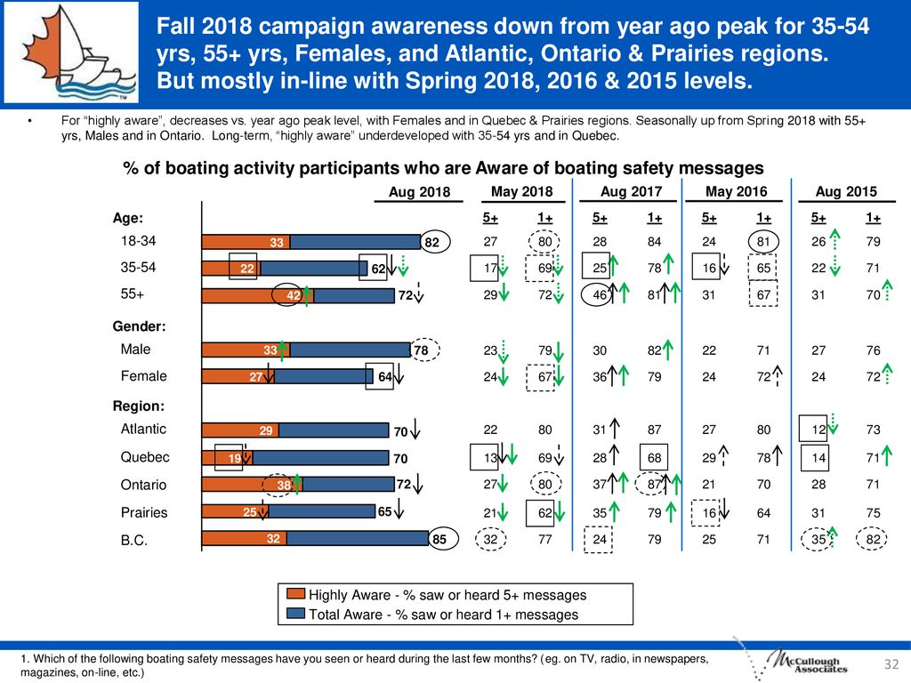 Fall 2018 campaign awareness down from year ago peak for yrs, 55+ yrs, Females, and Atlantic, Ontario & Prairies regions. But mostly in-line with Spring 2018, 2016 & 2015 levels.