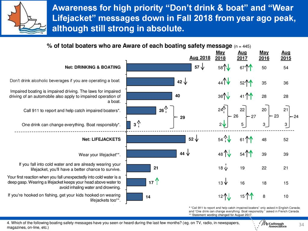 Awareness for high priority Don't drink & boat and Wear Lifejacket messages down in Fall 2018 from year ago peak, although still strong in absolute.
