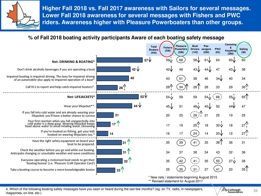 Higher Fall 2018 vs. Fall 2017 awareness with Sailors for several messages. Lower Fall 2018 awareness for several messages with Fishers and PWC riders. Awareness higher with Pleasure Powerboaters than other groups.