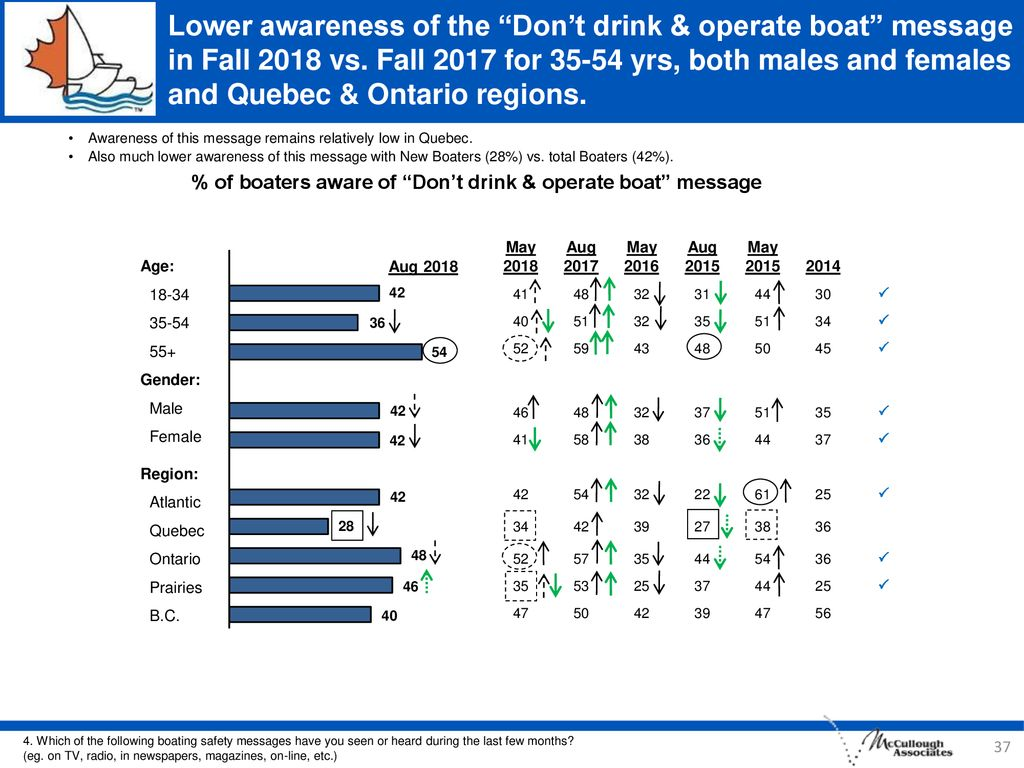 % of boaters aware of Don't drink & operate boat message