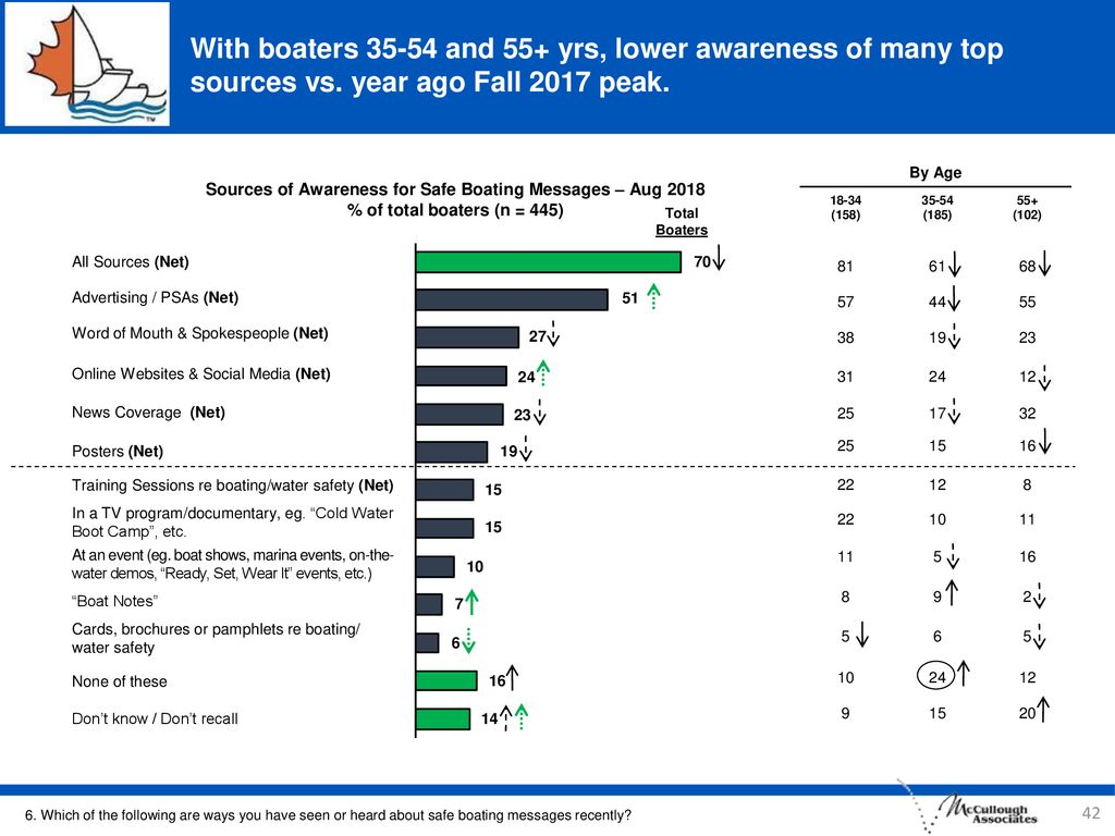 With boaters and 55+ yrs, lower awareness of many top sources vs