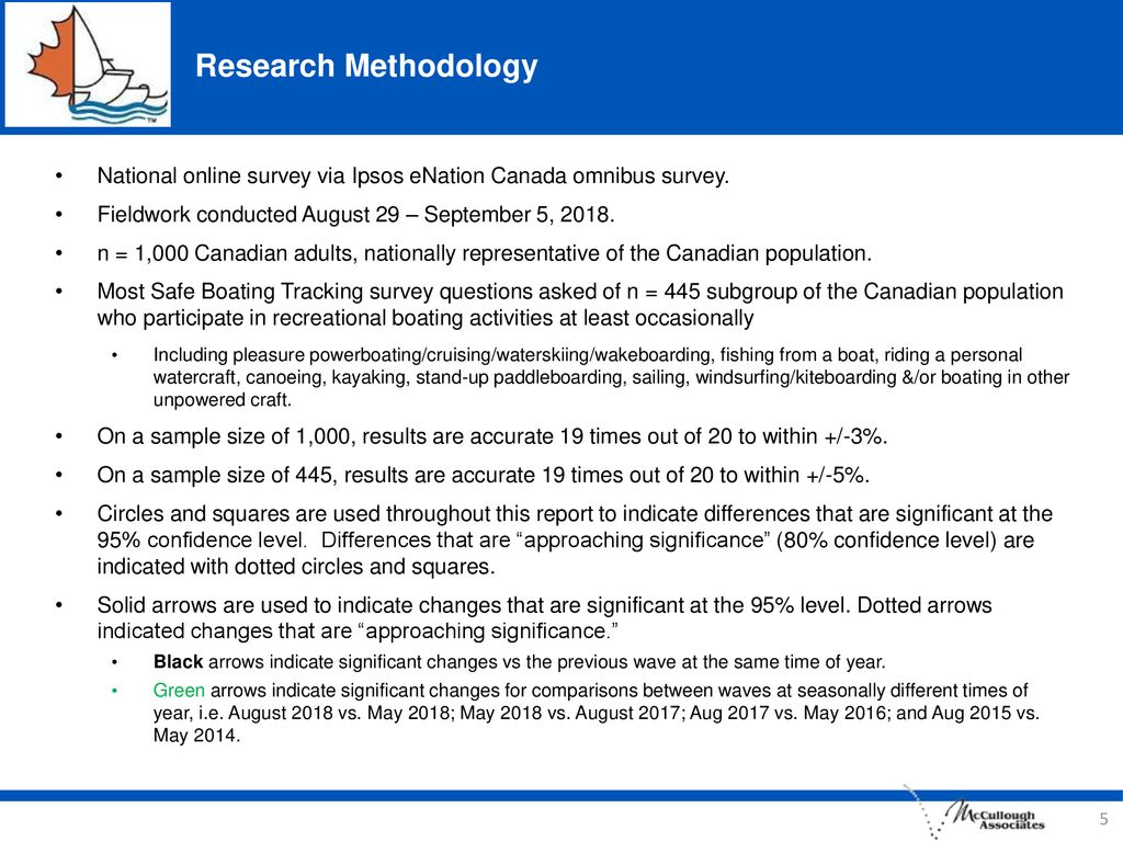 Research Methodology National online survey via Ipsos eNation Canada omnibus survey. Fieldwork conducted August 29 – September 5,
