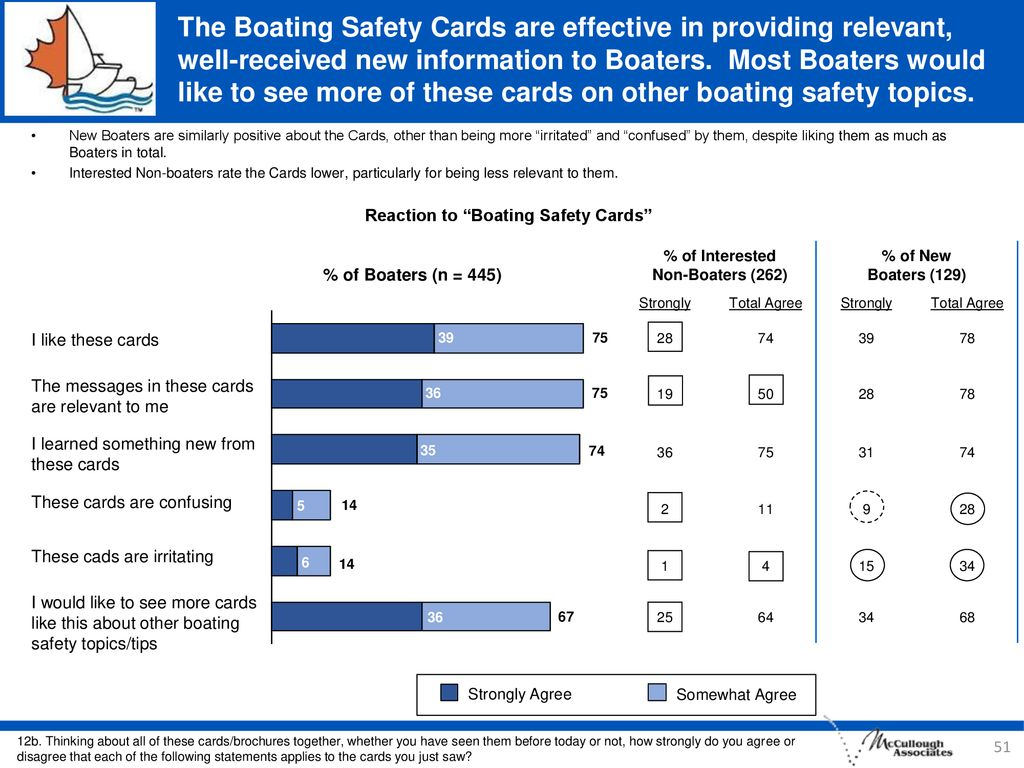 Reaction to Boating Safety Cards % of Interested Non-Boaters (262)