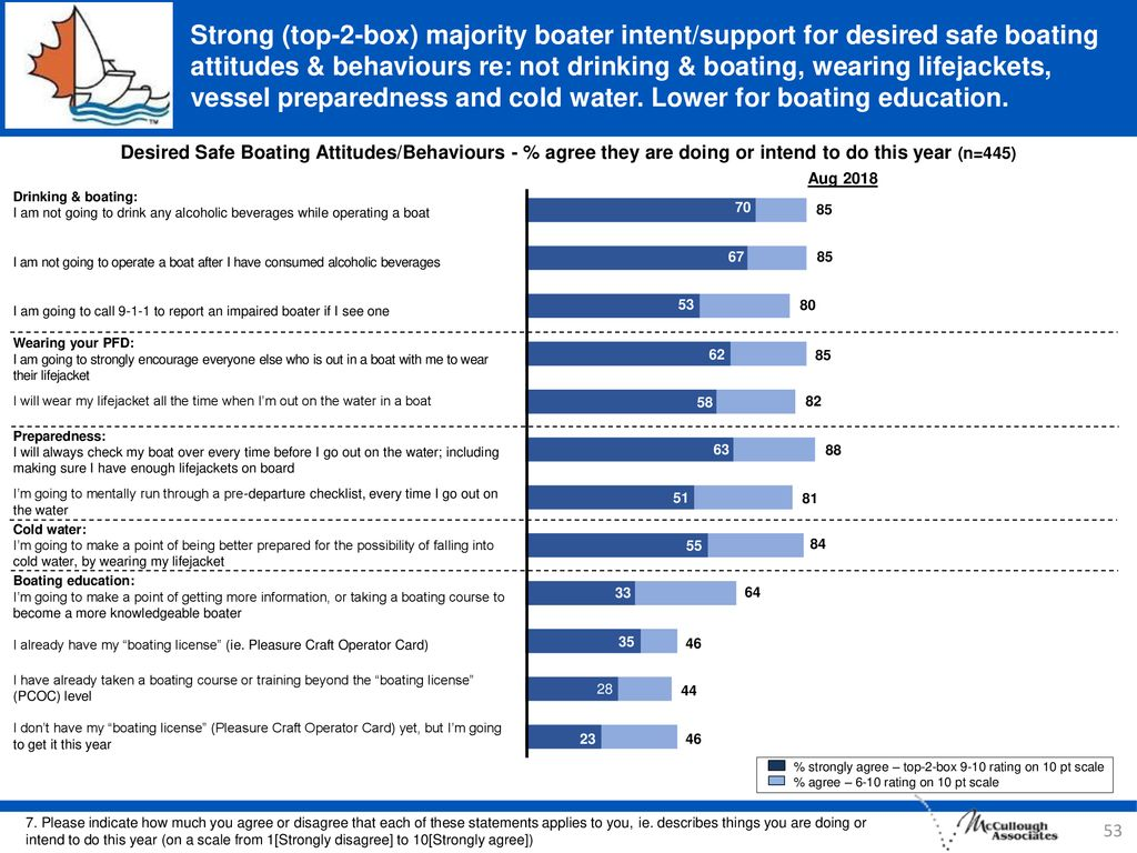 Strong (top-2-box) majority boater intent/support for desired safe boating attitudes & behaviours re: not drinking & boating, wearing lifejackets, vessel preparedness and cold water. Lower for boating education.