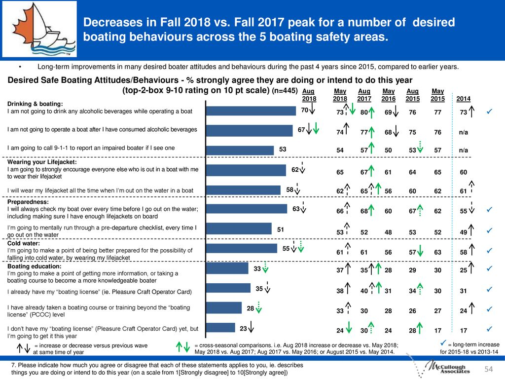 Decreases in Fall 2018 vs. Fall 2017 peak for a number of desired boating behaviours across the 5 boating safety areas.