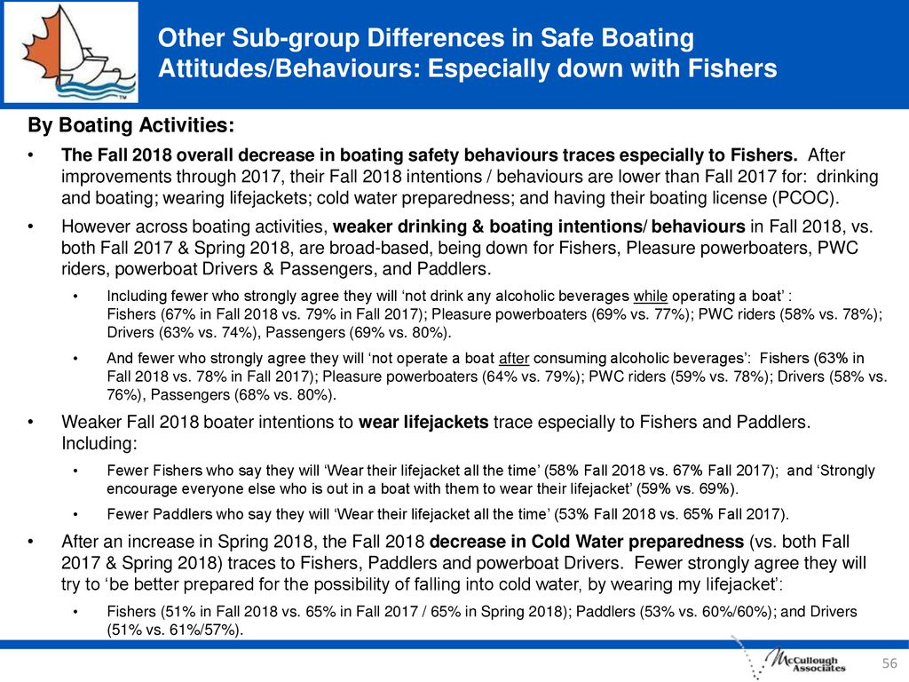 Other Sub-group Differences in Safe Boating Attitudes/Behaviours: Especially down with Fishers