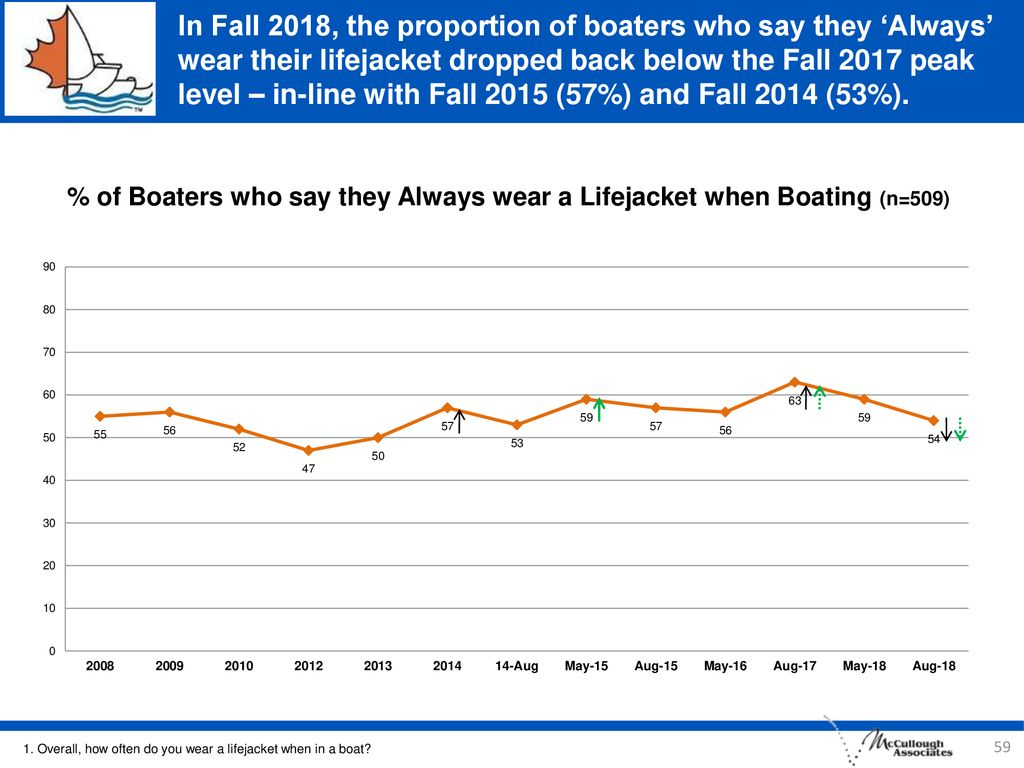 In Fall 2018, the proportion of boaters who say they 'Always' wear their lifejacket dropped back below the Fall 2017 peak level – in-line with Fall 2015 (57%) and Fall 2014 (53%).