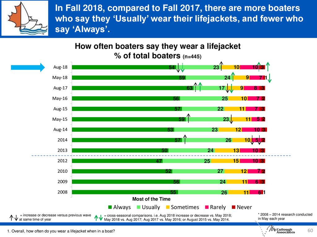 In Fall 2018, compared to Fall 2017, there are more boaters who say they 'Usually' wear their lifejackets, and fewer who say 'Always'.