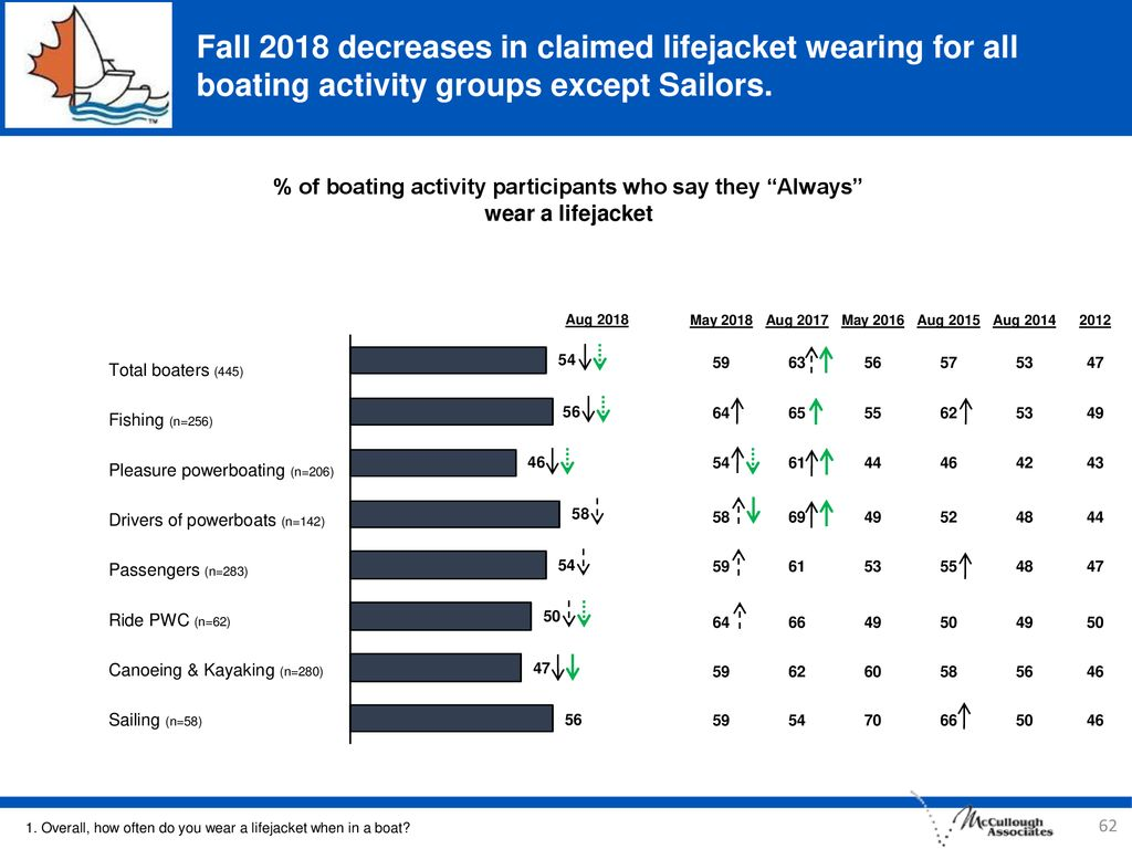 Fall 2018 decreases in claimed lifejacket wearing for all boating activity groups except Sailors.