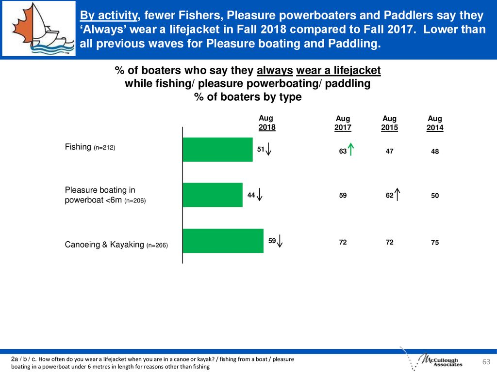 By activity, fewer Fishers, Pleasure powerboaters and Paddlers say they 'Always' wear a lifejacket in Fall 2018 compared to Fall Lower than all previous waves for Pleasure boating and Paddling.