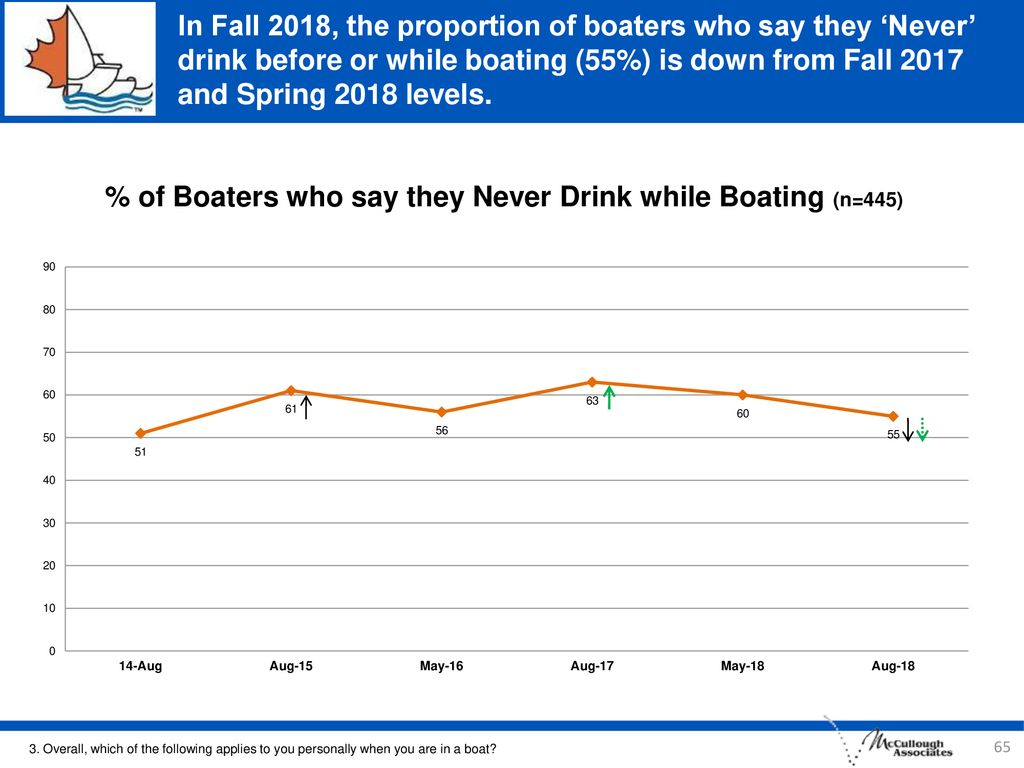 % of Boaters who say they Never Drink while Boating (n=445)