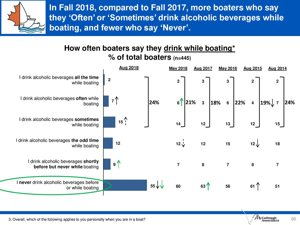 In Fall 2018, compared to Fall 2017, more boaters who say they 'Often' or 'Sometimes' drink alcoholic beverages while boating, and fewer who say 'Never'.