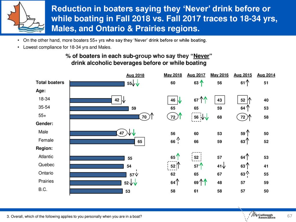 Reduction in boaters saying they 'Never' drink before or while boating in Fall 2018 vs. Fall 2017 traces to yrs, Males, and Ontario & Prairies regions.