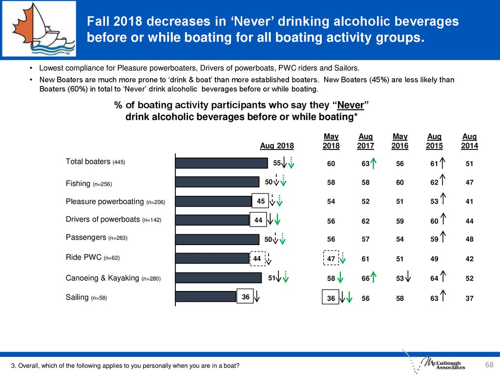 Fall 2018 decreases in 'Never' drinking alcoholic beverages before or while boating for all boating activity groups.