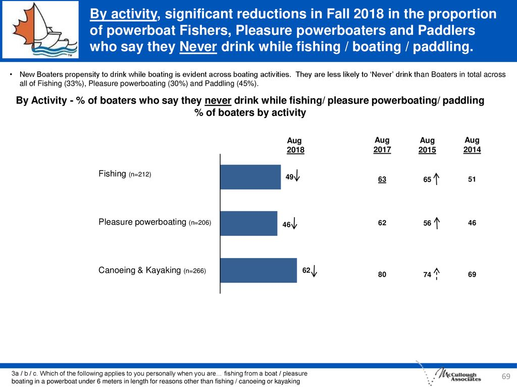 By activity, significant reductions in Fall 2018 in the proportion of powerboat Fishers, Pleasure powerboaters and Paddlers who say they Never drink while fishing / boating / paddling.