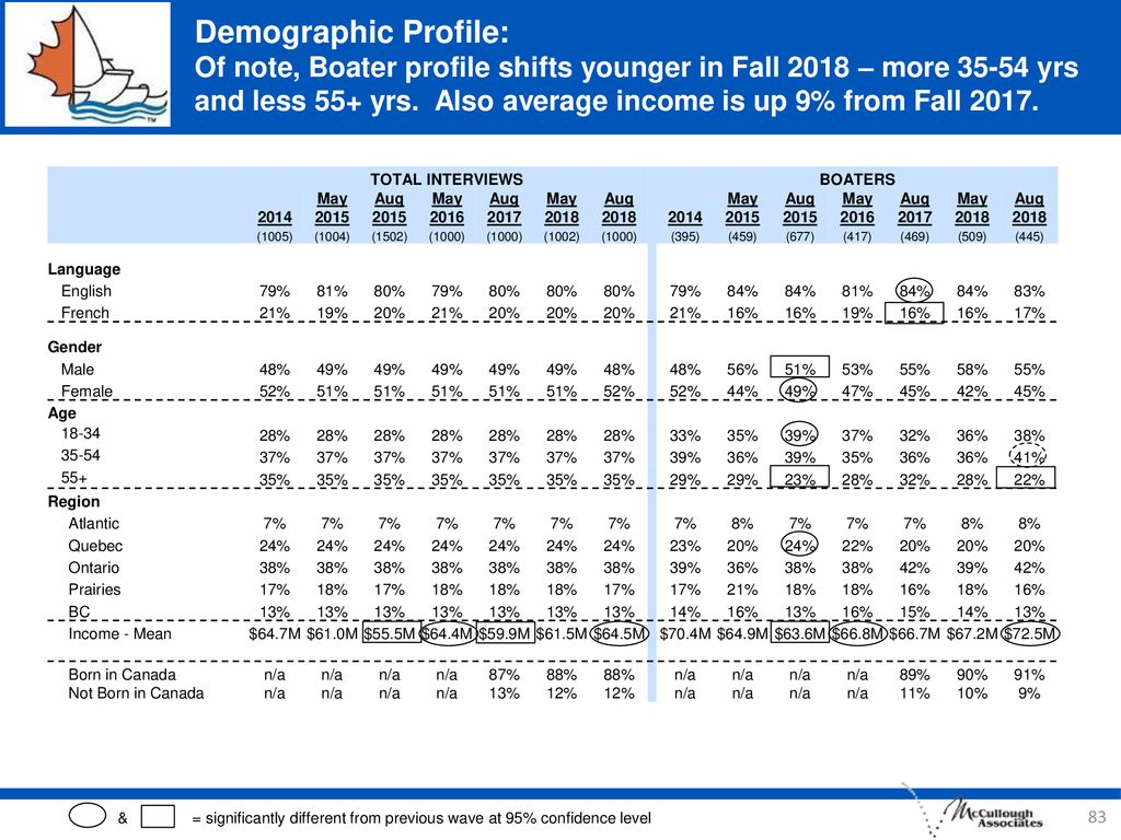 Demographic Profile: Of note, Boater profile shifts younger in Fall 2018 – more yrs and less 55+ yrs. Also average income is up 9% from Fall 2017.