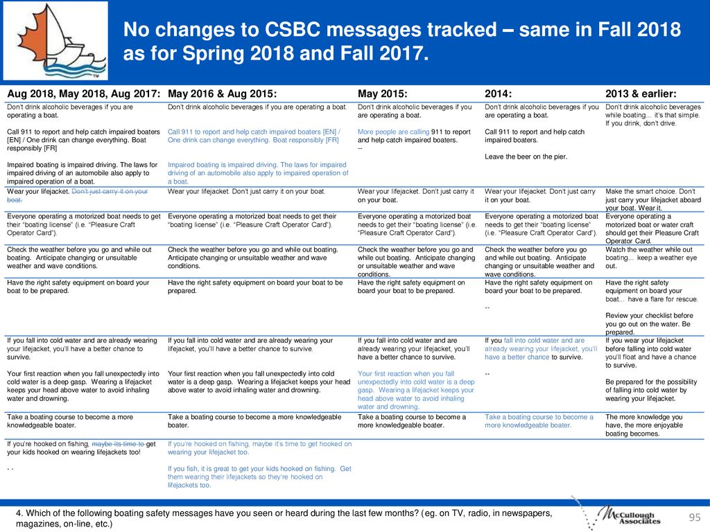 No changes to CSBC messages tracked – same in Fall 2018 as for Spring 2018 and Fall 2017.