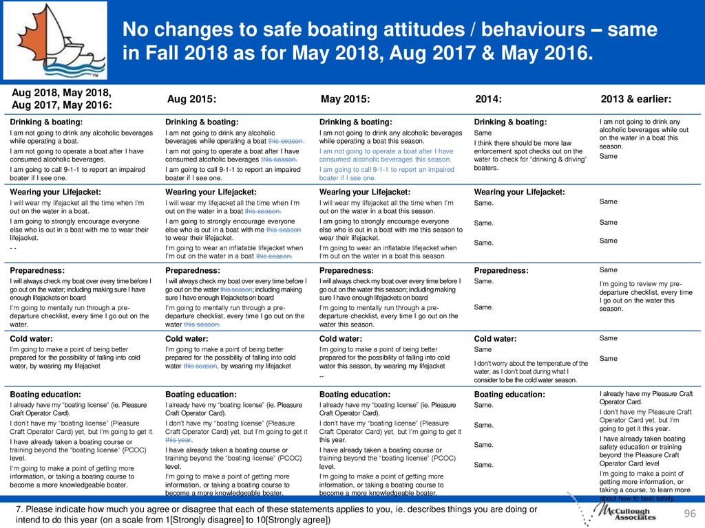 No changes to safe boating attitudes / behaviours – same in Fall 2018 as for May 2018, Aug 2017 & May 2016.