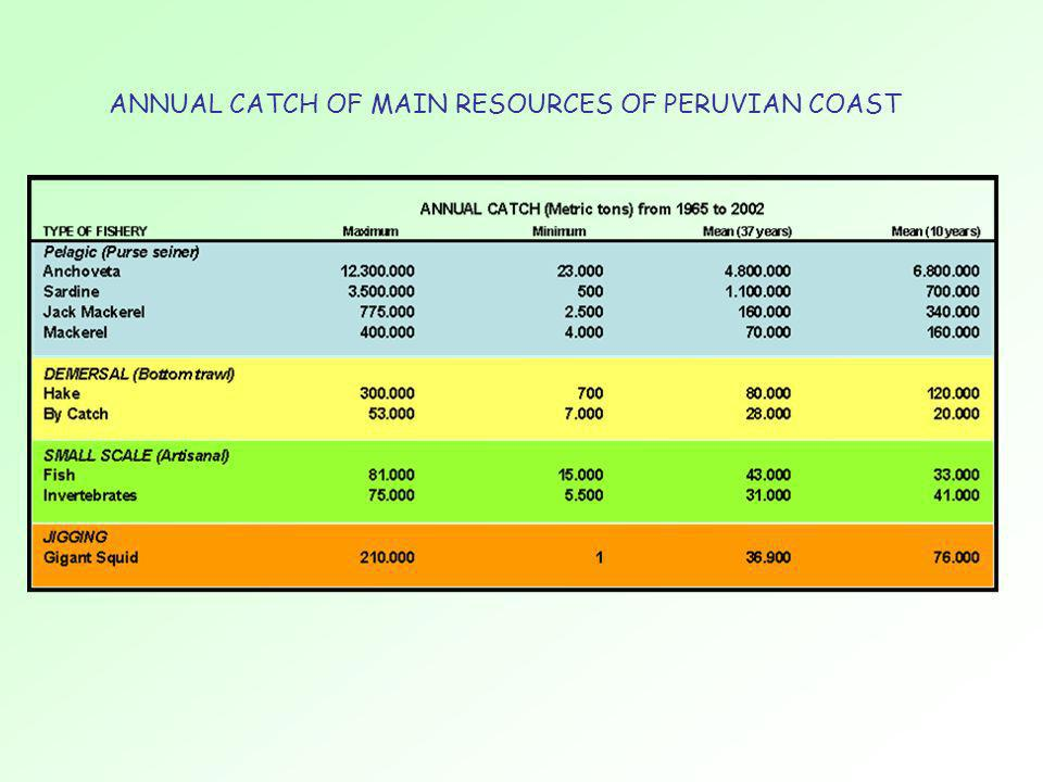 ANNUAL CATCH OF MAIN RESOURCES OF PERUVIAN COAST