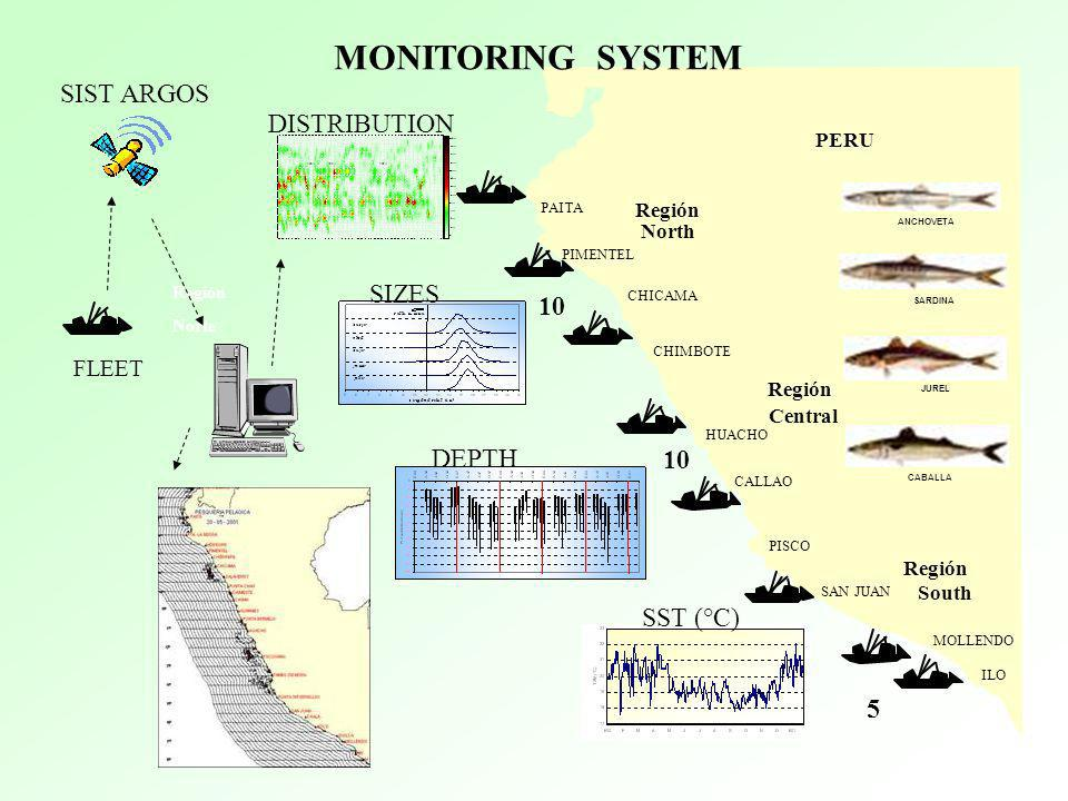 MONITORING SYSTEM SIST ARGOS DISTRIBUTION SIZES 10 DEPTH SST (°C) 5