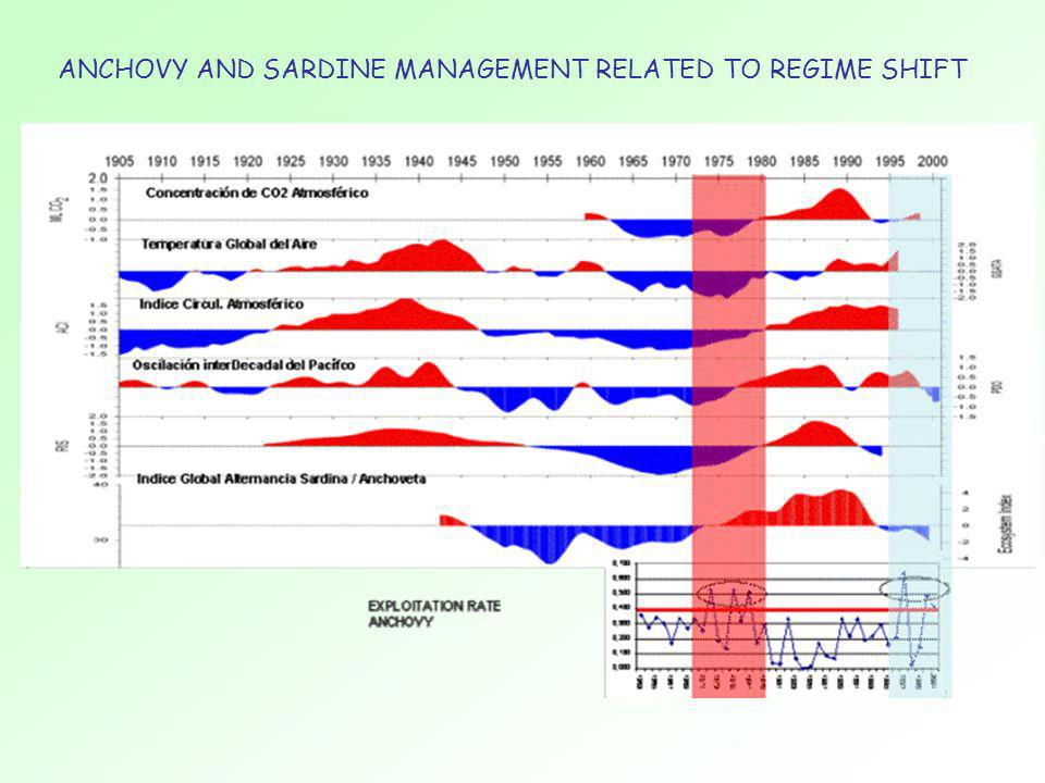 ANCHOVY AND SARDINE MANAGEMENT RELATED TO REGIME SHIFT