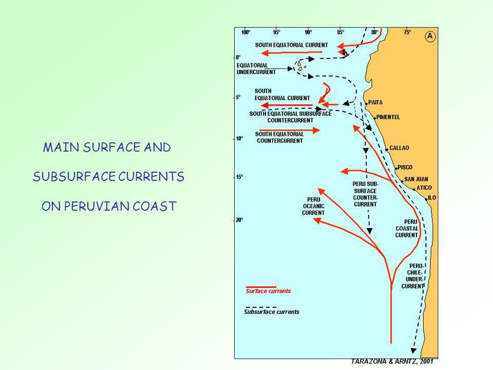 MAIN SURFACE AND SUBSURFACE CURRENTS ON PERUVIAN COAST
