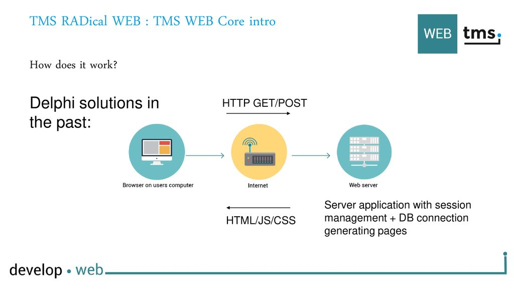 TMS RADical WEB : TMS WEB Core intro - ppt download